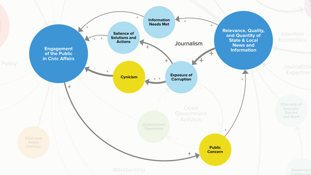 Systems map excerpt showing relationship between news and civic participation.