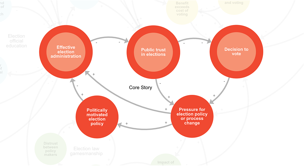 Core story of Elections systems map