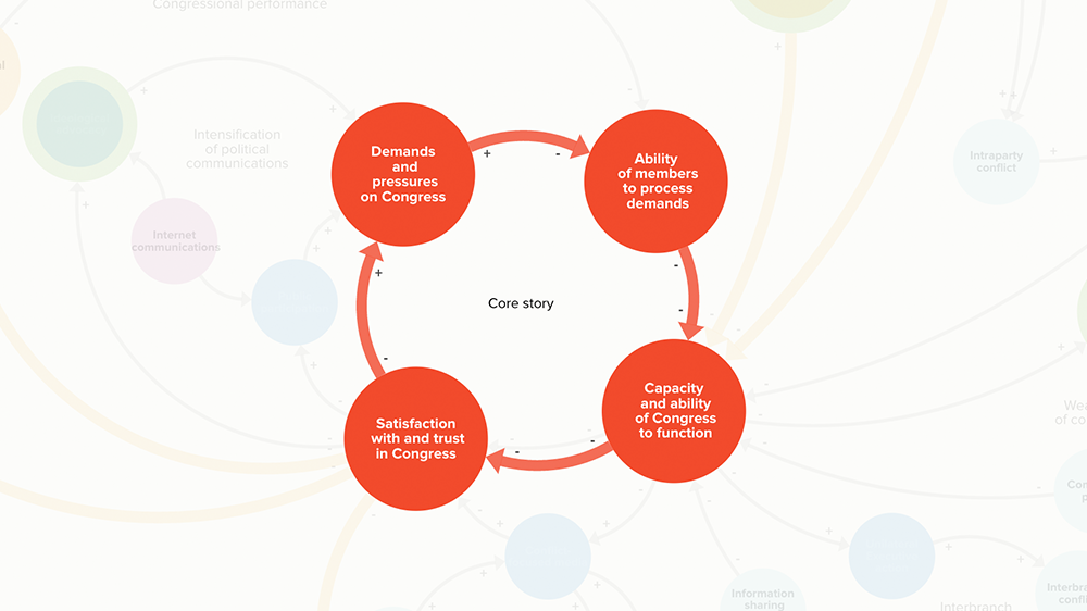 Systems map excerpt of the core story for Congress and public trust