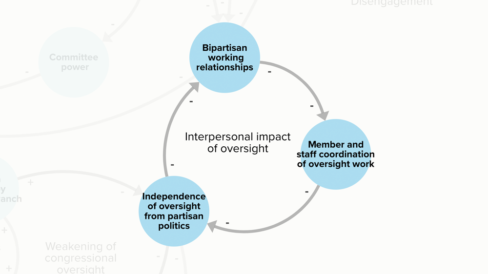 Systems map excerpt illustrating the interpersonal impact of oversight.