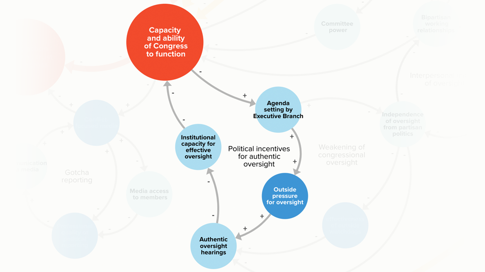 Systems map excerpt illustrating political incentives for authentic oversight.