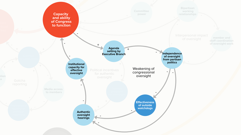 System map excerpt illustrating impact of weakening Congressional oversight.